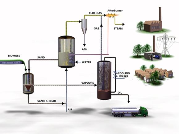 Biomass to BioOil (Pyrolysis) 1